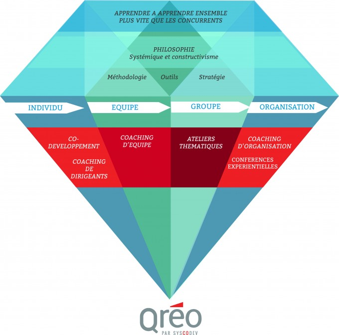 offres-qreo